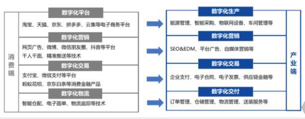2700字干货:揭秘To B行业低成本网站引流推广方法插图(2)